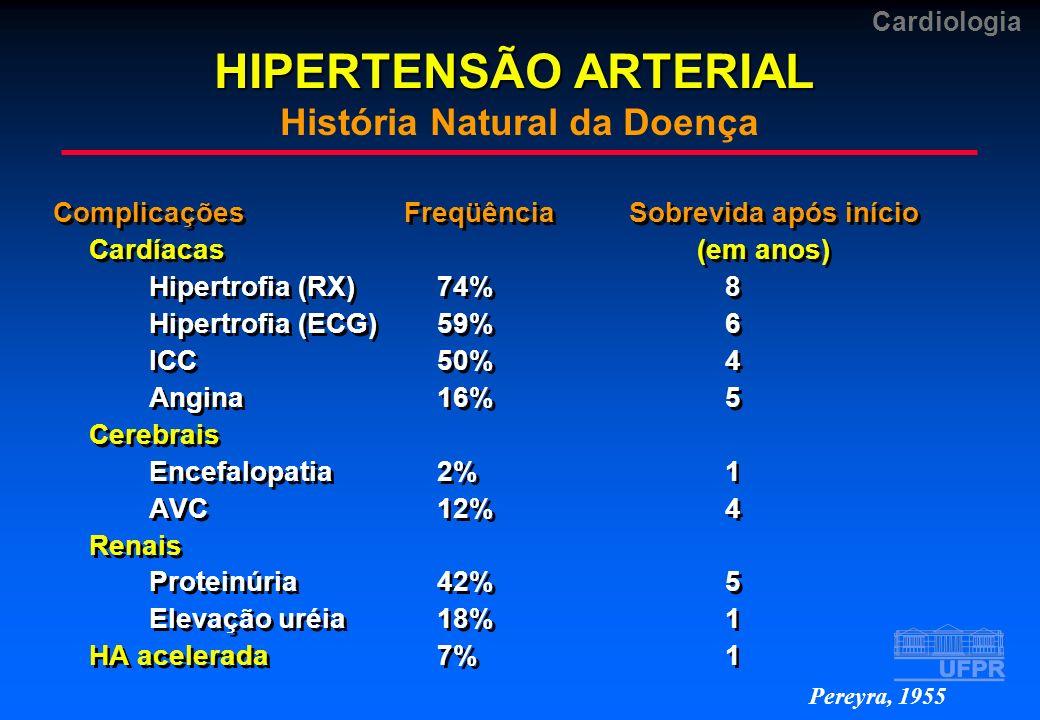 Cardiologia HIPERTENSÃO ARTERIAL HIPERTENSÃO ARTERIAL História Natural da Doença Complicações FreqüênciaSobrevida após início Cardíacas (em anos) Hipe