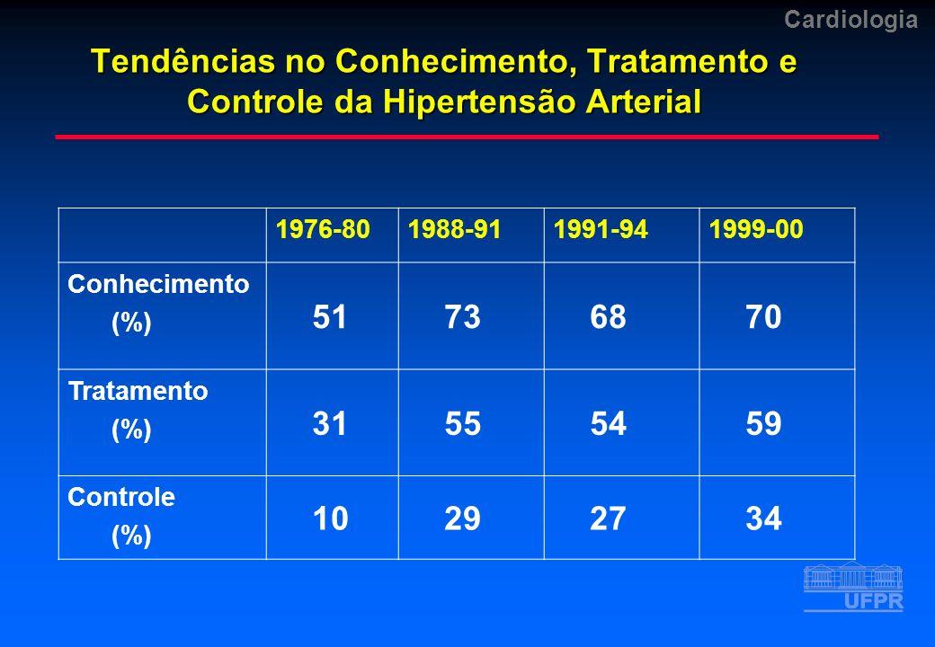 Cardiologia Tendências no Conhecimento, Tratamento e Controle da Hipertensão Arterial 1976-801988-911991-941999-00 Conhecimento (%) 51 73 68 70 Tratam