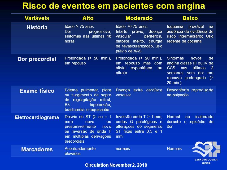 Risco de eventos em pacientes com angina VariáveisAltoModeradoBaixo História Idade > 75 anos Dor progressiva, sintomas nas últimas 48 horas Idade 70-7