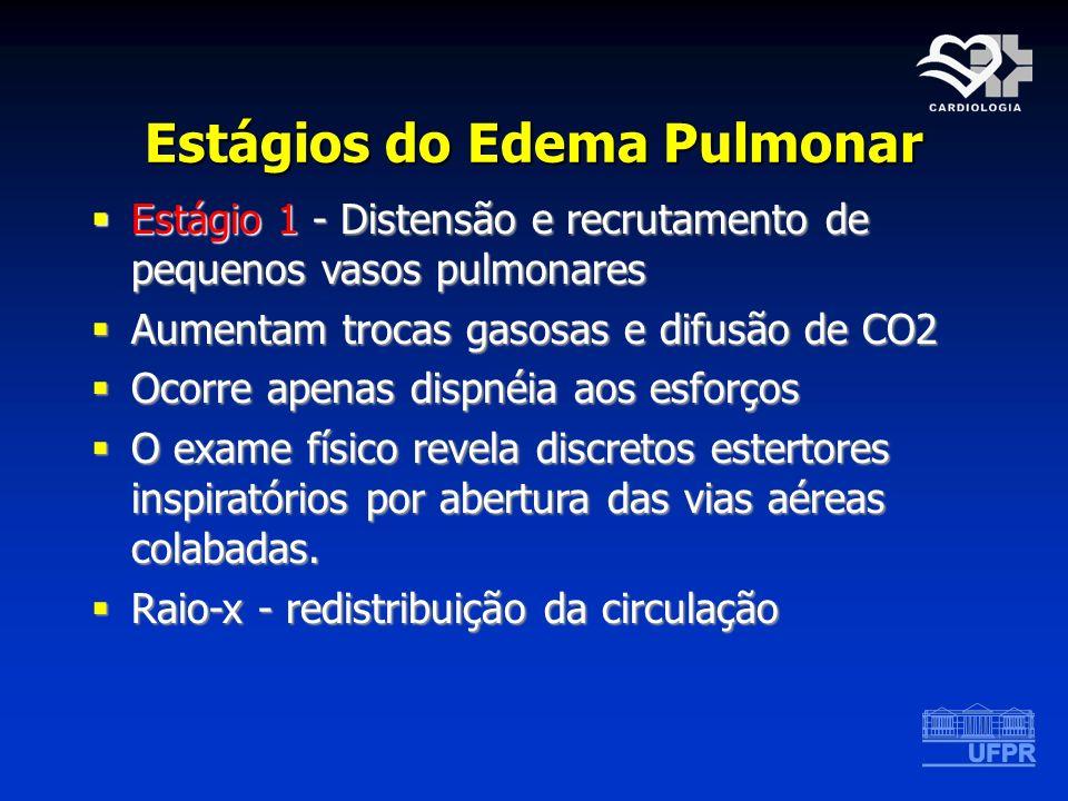 Estágios do Edema Pulmonar Estágio 1 - Distensão e recrutamento de pequenos vasos pulmonares Estágio 1 - Distensão e recrutamento de pequenos vasos pu