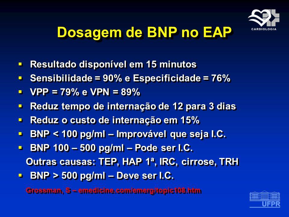 Dosagem de BNP no EAP Resultado disponível em 15 minutos Sensibilidade = 90% e Especificidade = 76% VPP = 79% e VPN = 89% Reduz tempo de internação de