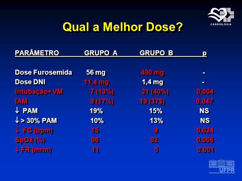 Qual a Melhor Dose? Qual a Melhor Dose? PARÂMETRO GRUPO A GRUPO B p Dose Furosemida 56 mg 400 mg - Dose DNI 11,4 mg 1,4 mg - Intubação+ VM 7 (13%) 21