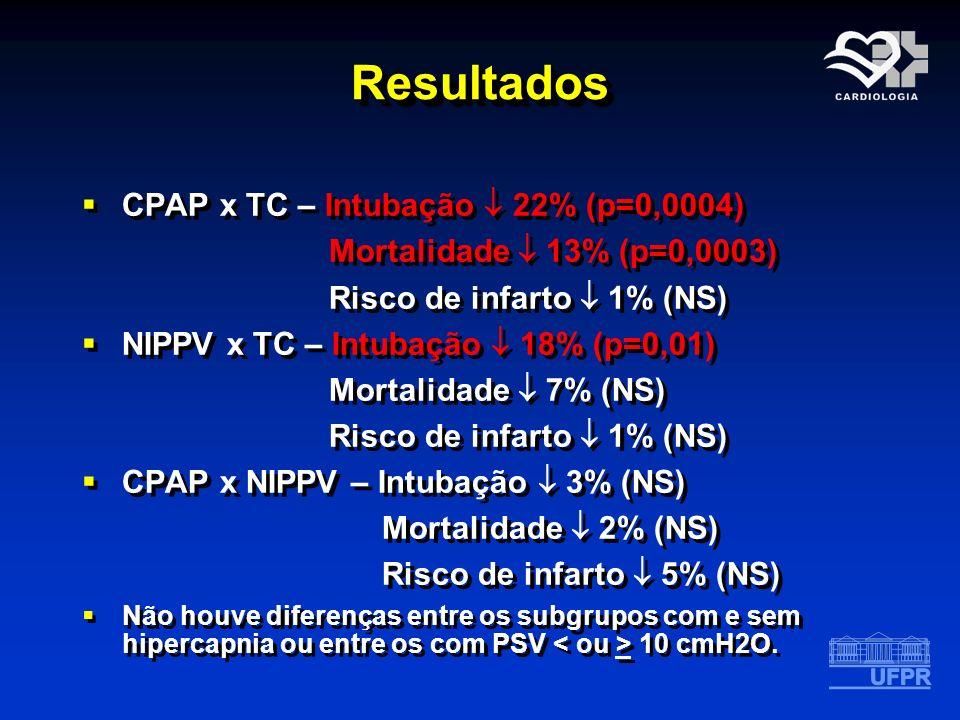 ResultadosResultados CPAP x TC – Intubação 22% (p=0,0004) Mortalidade 13% (p=0,0003) Risco de infarto 1% (NS) NIPPV x TC – Intubação 18% (p=0,01) Mort