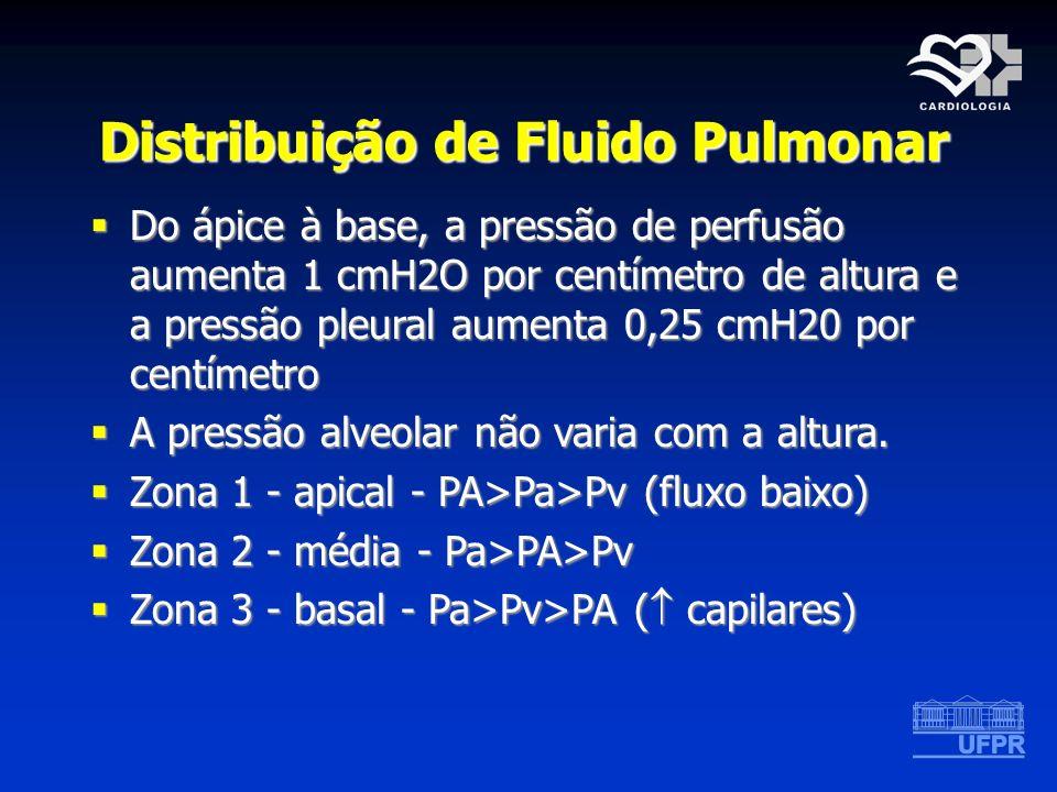 Distribuição de Fluido Pulmonar Do ápice à base, a pressão de perfusão aumenta 1 cmH2O por centímetro de altura e a pressão pleural aumenta 0,25 cmH20