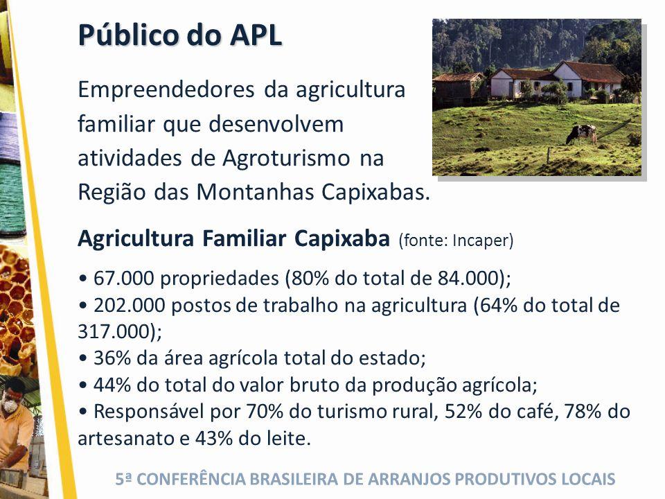 5ª CONFERÊNCIA BRASILEIRA DE ARRANJOS PRODUTIVOS LOCAIS Público do APL Empreendedores da agricultura familiar que desenvolvem atividades de Agroturismo na Região das Montanhas Capixabas.