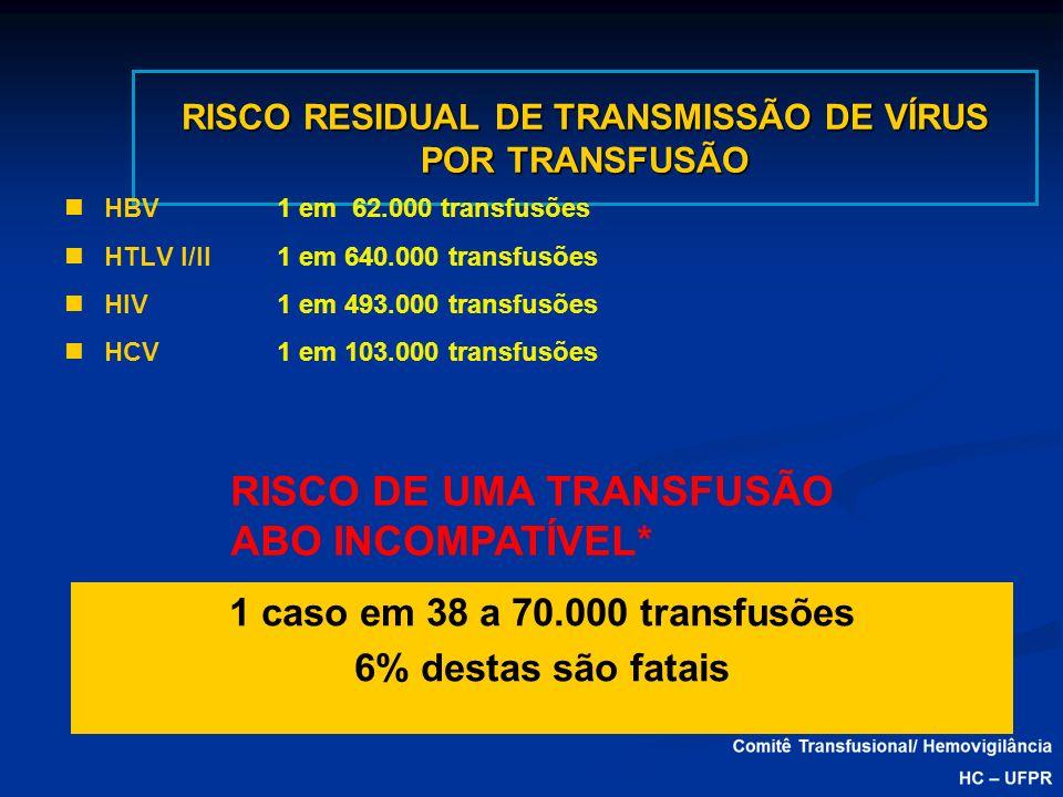 RISCO RESIDUAL DE TRANSMISSÃO DE VÍRUS POR TRANSFUSÃO HBV1 em 62.000 transfusões HTLV I/II1 em 640.000 transfusões HIV1 em 493.000 transfusões HCV1 em