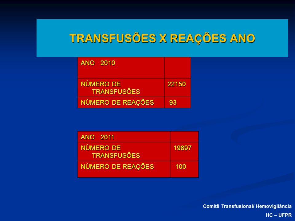 TRANSFUSÕES X REAÇÕES ANO ANO 2011 NÚMERO DE TRANSFUSÕES 19897 NÚMERO DE REAÇÕES 100 100 ANO 2010 NÚMERO DE TRANSFUSÕES 22150 NÚMERO DE REAÇÕES 93 93