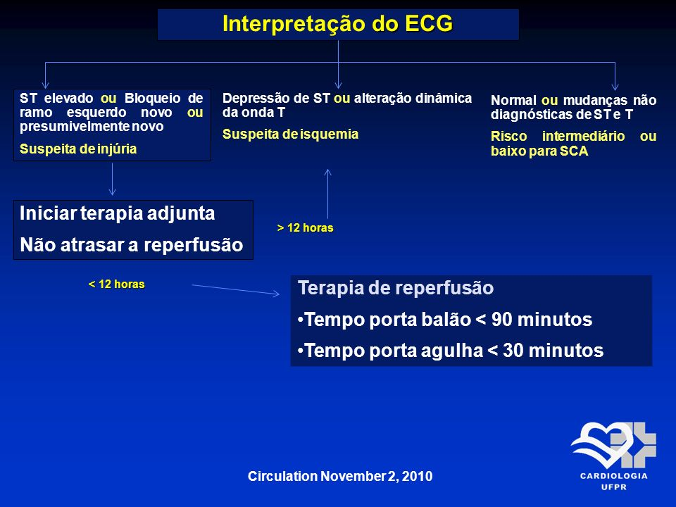 do ECG Interpretação do ECG ST elevado ou Bloqueio de ramo esquerdo novo ou presumivelmente novo Suspeita de injúria Depressão de ST ou alteração dinâ