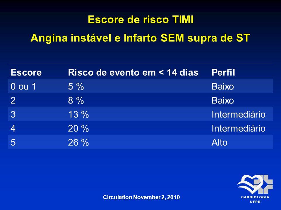 EscoreRisco de evento em < 14 diasPerfil 0 ou 15 %Baixo 28 %Baixo 313 %Intermediário 420 %Intermediário 526 %Alto Escore de risco TIMI Angina instável