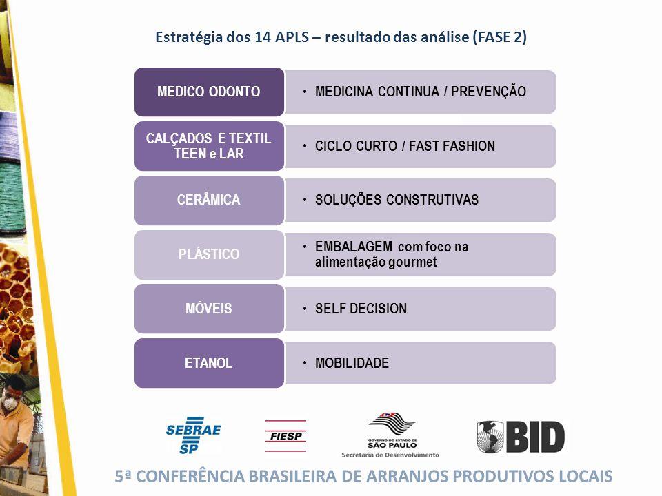 5ª CONFERÊNCIA BRASILEIRA DE ARRANJOS PRODUTIVOS LOCAIS (cor da fonte) Estratégia dos 14 APLS – resultado das análise (FASE 2) MEDICINA CONTINUA / PRE