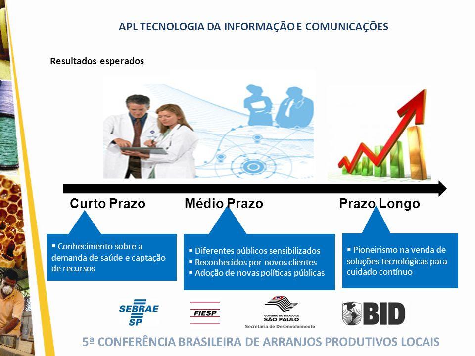 5ª CONFERÊNCIA BRASILEIRA DE ARRANJOS PRODUTIVOS LOCAIS (cor da fonte) APL TECNOLOGIA DA INFORMAÇÃO E COMUNICAÇÕES Resultados esperados Prazo Longo Di
