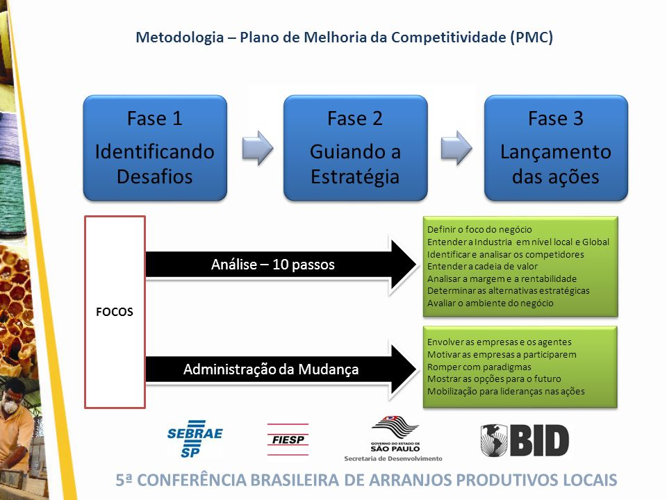 5ª CONFERÊNCIA BRASILEIRA DE ARRANJOS PRODUTIVOS LOCAIS (cor da fonte) Metodologia – Plano de Melhoria da Competitividade (PMC) Análise – 10 passos Ad