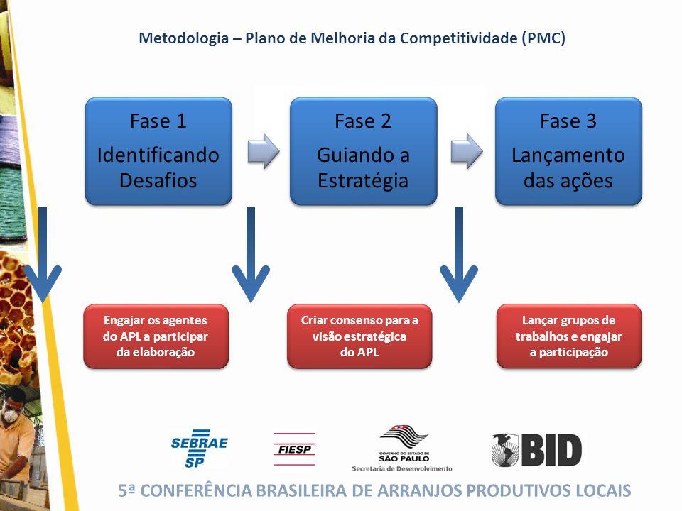 5ª CONFERÊNCIA BRASILEIRA DE ARRANJOS PRODUTIVOS LOCAIS (cor da fonte) Foco da Análise – Fase 1 Análise do Cenário para cada APL 1.Mapeamento ( estudos já existentes ) 2.Estratégias de segmentação 3.Segmentação mais atraente ( 5 Forças ) - Novos concorrentes - Concorrentes atuais - Poder de negociação dos Fornecedores - Poder de negociação dos Clientes - Ameaça dos produtos substitutos Fase 1 Identificando Desafios OBJETIVO Envolver as empresas e instituições Entender a natureza da indústria e sua evolução Conhecer os diferentes negócios da região FERRAMENTAS Entrevistas individuais com empresas e instituições Análise de relatórios e estudos já existentes Reuniões com o SEBRAE ( Fomento e ER ) para transmitir os resultados e nos preparar para a apresentação pública Apresentação Pública no final da fase, dirigida a todos os agentes do setor, para mostrar os resultados.