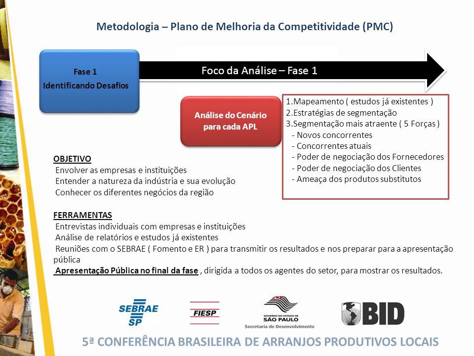 5ª CONFERÊNCIA BRASILEIRA DE ARRANJOS PRODUTIVOS LOCAIS (cor da fonte) Foco da Análise – Fase 1 Análise do Cenário para cada APL 1.Mapeamento ( estudo