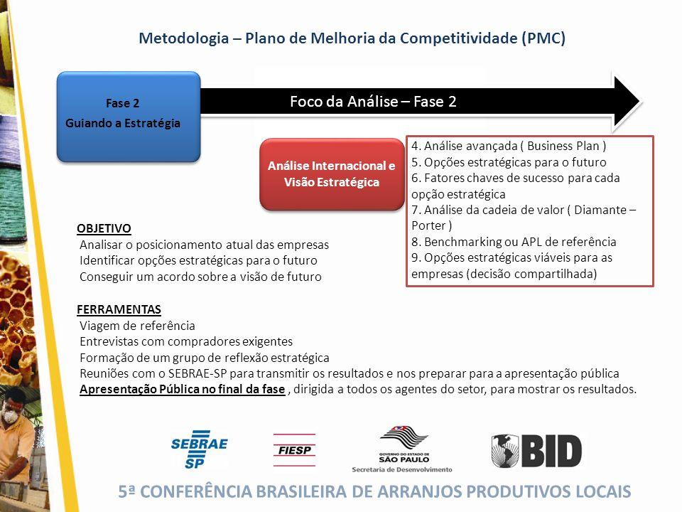 5ª CONFERÊNCIA BRASILEIRA DE ARRANJOS PRODUTIVOS LOCAIS (cor da fonte) Foco da Análise – Fase 2 Análise Internacional e Visão Estratégica 4. Análise a