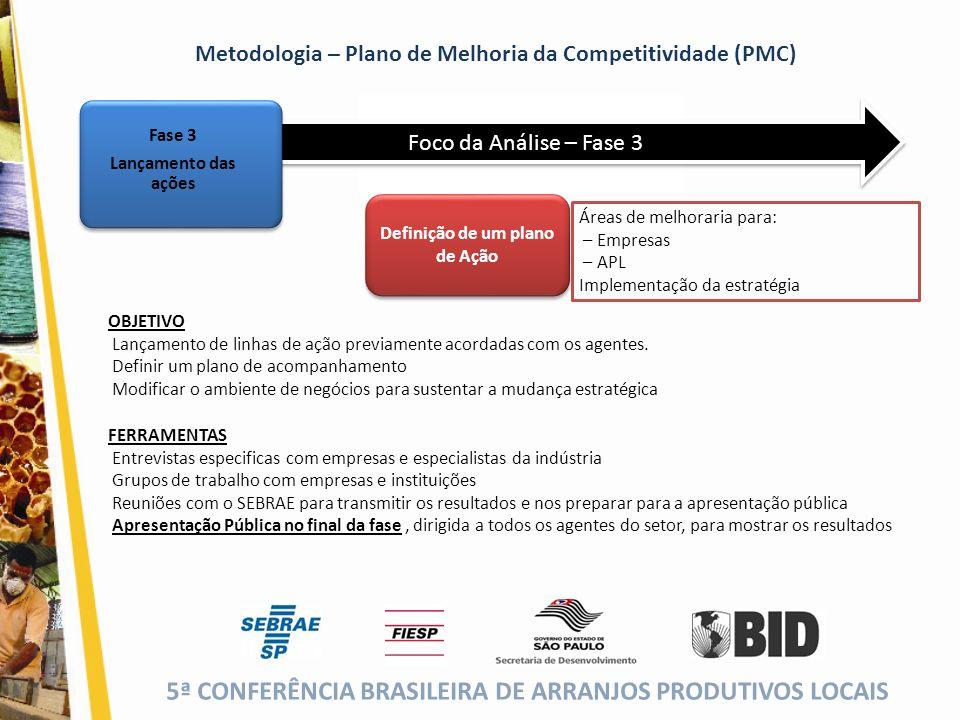 5ª CONFERÊNCIA BRASILEIRA DE ARRANJOS PRODUTIVOS LOCAIS (cor da fonte) Foco da Análise – Fase 3 Definição de um plano de Ação Áreas de melhoraria para