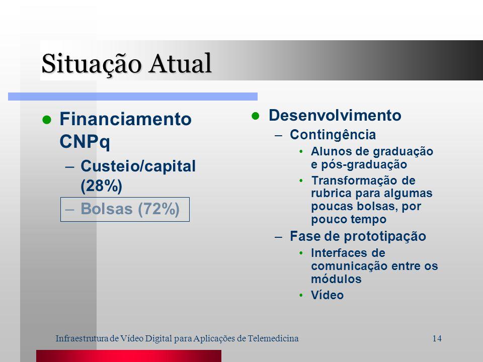 Infraestrutura de Vídeo Digital para Aplicações de Telemedicina14 Situação Atual Financiamento CNPq –Custeio/capital (28%) –Bolsas (72%) Desenvolvimen