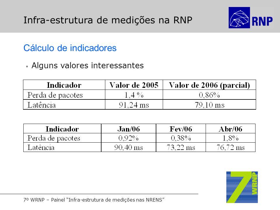 7º WRNP – Painel Infra-estrutura de medições nas NRENS Infra-estrutura de medições na RNP Cálculo de indicadores Alguns valores interessantes