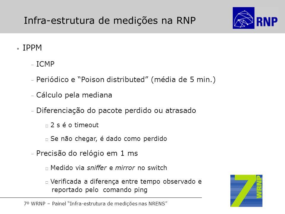 7º WRNP – Painel Infra-estrutura de medições nas NRENS Infra-estrutura de medições na RNP IPPM – ICMP – Periódico e Poison distributed (média de 5 min