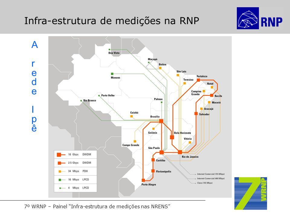 7º WRNP – Painel Infra-estrutura de medições nas NRENS Infra-estrutura de medições na RNP Arede IpêArede Ipê