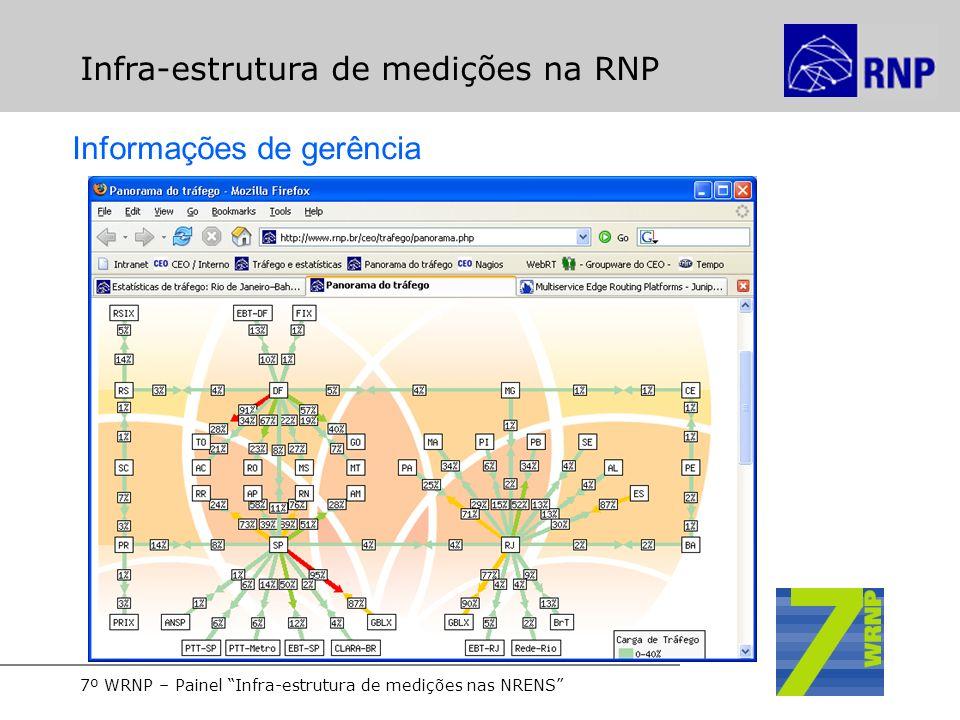 7º WRNP – Painel Infra-estrutura de medições nas NRENS Infra-estrutura de medições na RNP Informações de gerência