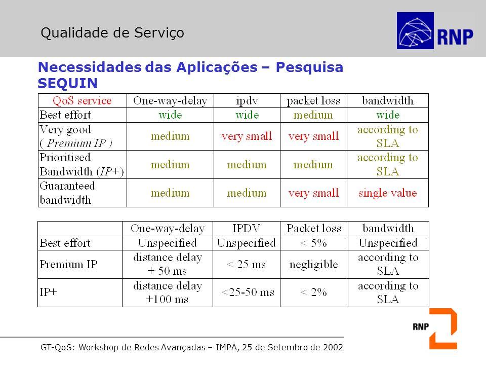 GT-QoS: Workshop de Redes Avançadas – IMPA, 25 de Setembro de 2002 Tipos Principais Melhor Esforço (Best Effort) Serviços Integrados (IntServ) Serviços Diferenciados (DiffServ) Arquiteturas de Serviços