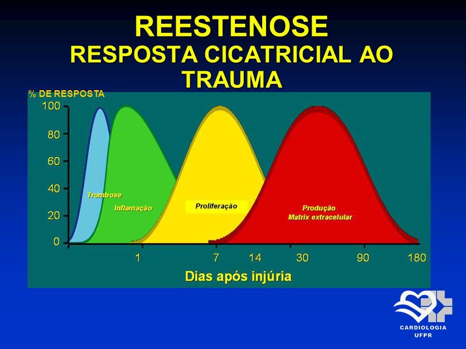 % DE RESPOSTA REESTENOSE RESPOSTA CICATRICIAL AO TRAUMA