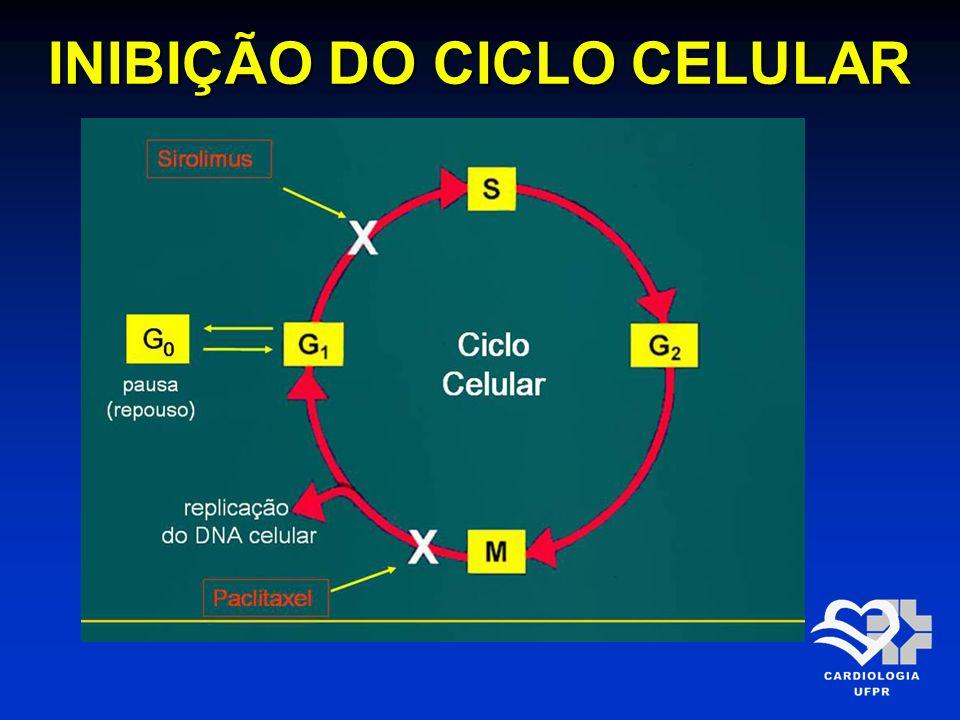 INIBIÇÃO DO CICLO CELULAR