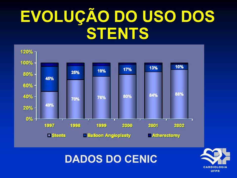 EVOLUÇÃO DO USO DOS STENTS DADOS DO CENIC