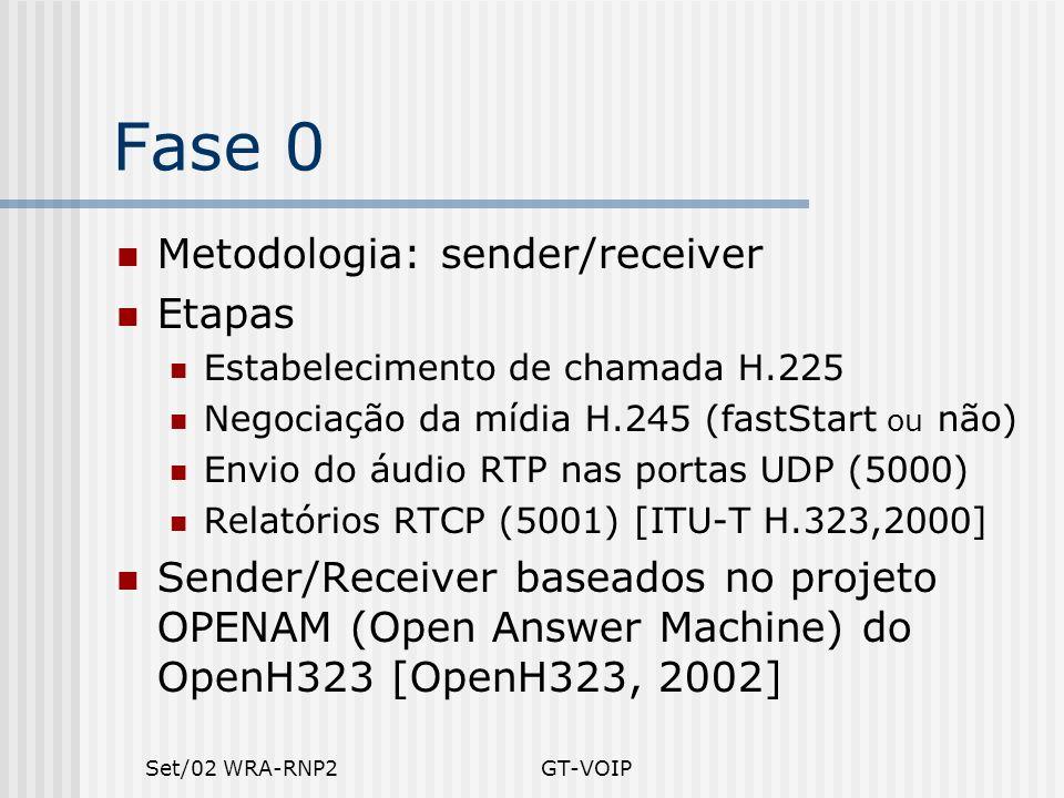 Set/02 WRA-RNP2GT-VOIP Fase 0 Metodologia: sender/receiver Etapas Estabelecimento de chamada H.225 Negociação da mídia H.245 (fastStart ou não) Envio