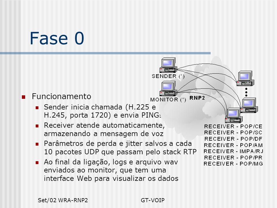 Set/02 WRA-RNP2GT-VOIP Fase 0 Funcionamento Sender inicia chamada (H.225 e H.245, porta 1720) e envia PINGs Receiver atende automaticamente, armazenan
