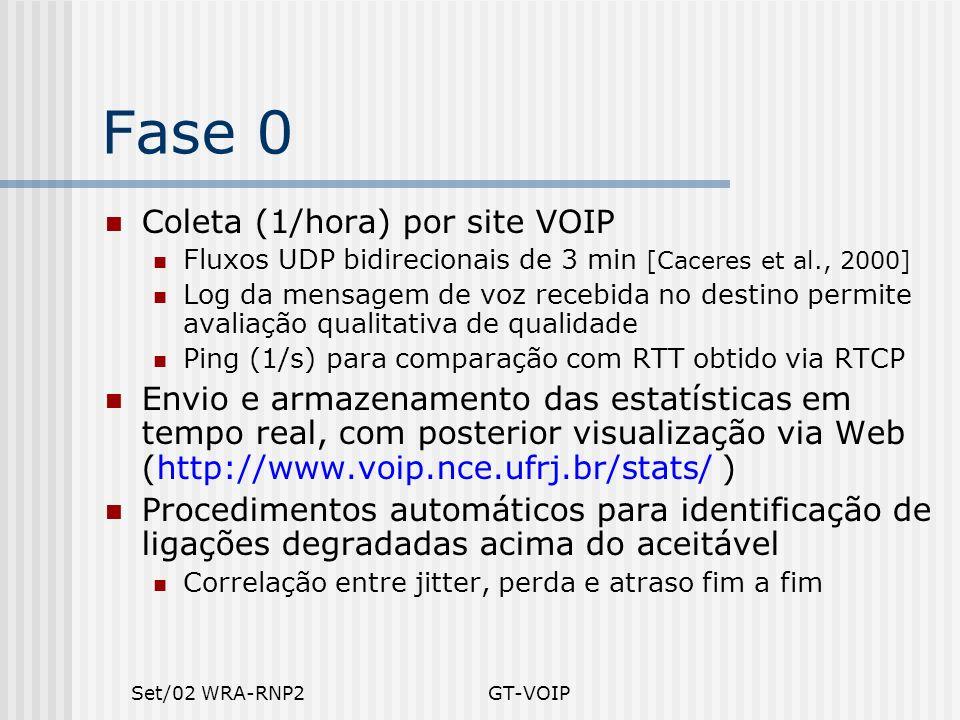 Set/02 WRA-RNP2GT-VOIP Fase 0 Coleta (1/hora) por site VOIP Fluxos UDP bidirecionais de 3 min [Caceres et al., 2000] Log da mensagem de voz recebida n
