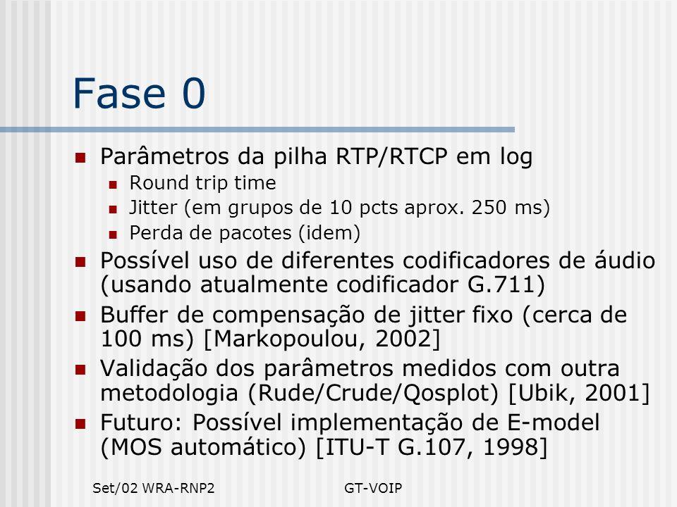 Set/02 WRA-RNP2GT-VOIP Fase 0 Parâmetros da pilha RTP/RTCP em log Round trip time Jitter (em grupos de 10 pcts aprox. 250 ms) Perda de pacotes (idem)