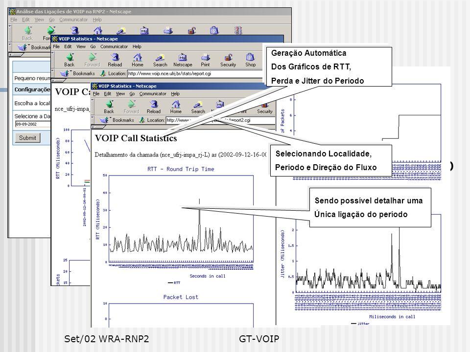 Set/02 WRA-RNP2GT-VOIP Estatísticas Estatísticas semanais e por ligação Estatísticas usando Rude/Crude Comparação com estatística de utilização dos ro