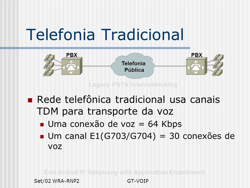 Set/02 WRA-RNP2GT-VOIP End-to-End IP Telephony with Application Enablement PBX Legacy PSTN Internetworking Telefonia Pública Telefonia Tradicional Red