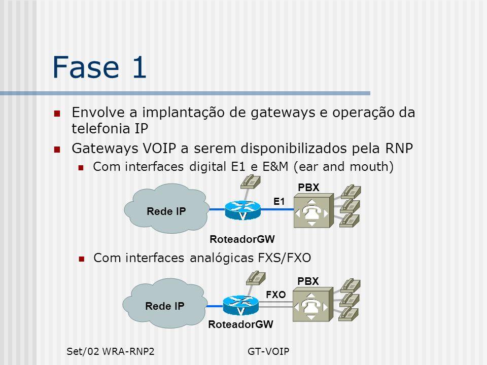 Set/02 WRA-RNP2GT-VOIP Envolve a implantação de gateways e operação da telefonia IP Gateways VOIP a serem disponibilizados pela RNP Com interfaces dig