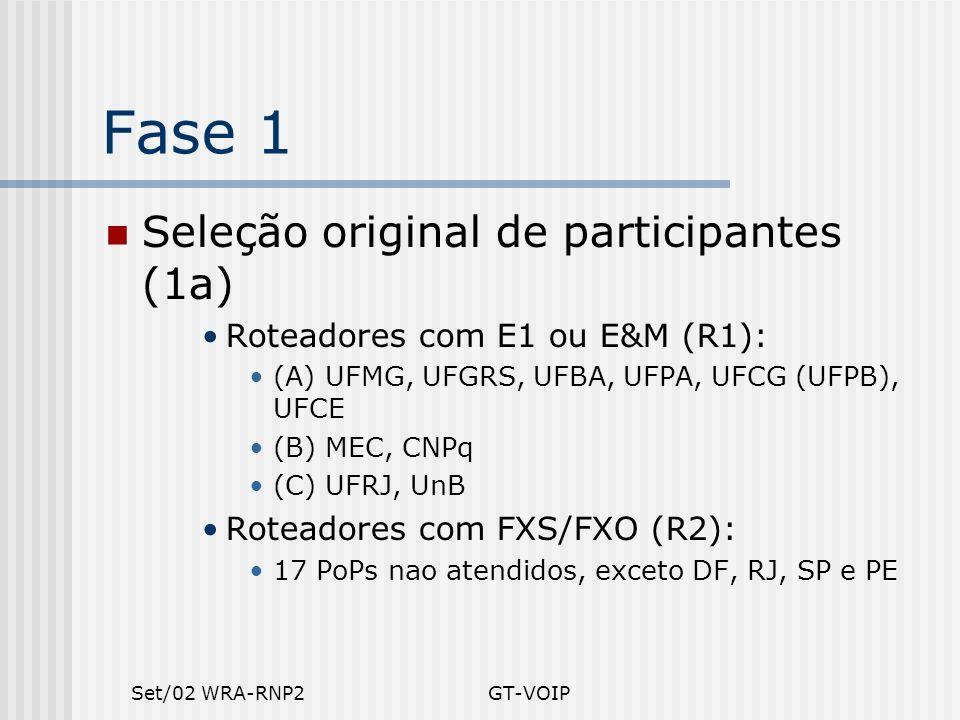 Set/02 WRA-RNP2GT-VOIP Fase 1 Seleção original de participantes (1a) Roteadores com E1 ou E&M (R1): (A) UFMG, UFGRS, UFBA, UFPA, UFCG (UFPB), UFCE (B)