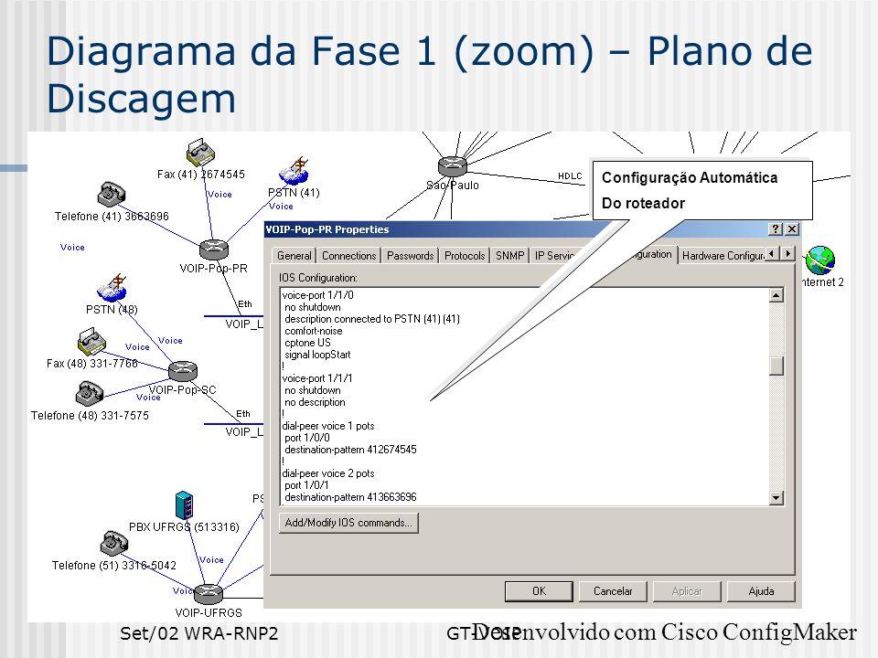 Set/02 WRA-RNP2GT-VOIP Diagrama da Fase 1 (zoom) – Plano de Discagem Desenvolvido com Cisco ConfigMaker Configuração Automática Do roteador