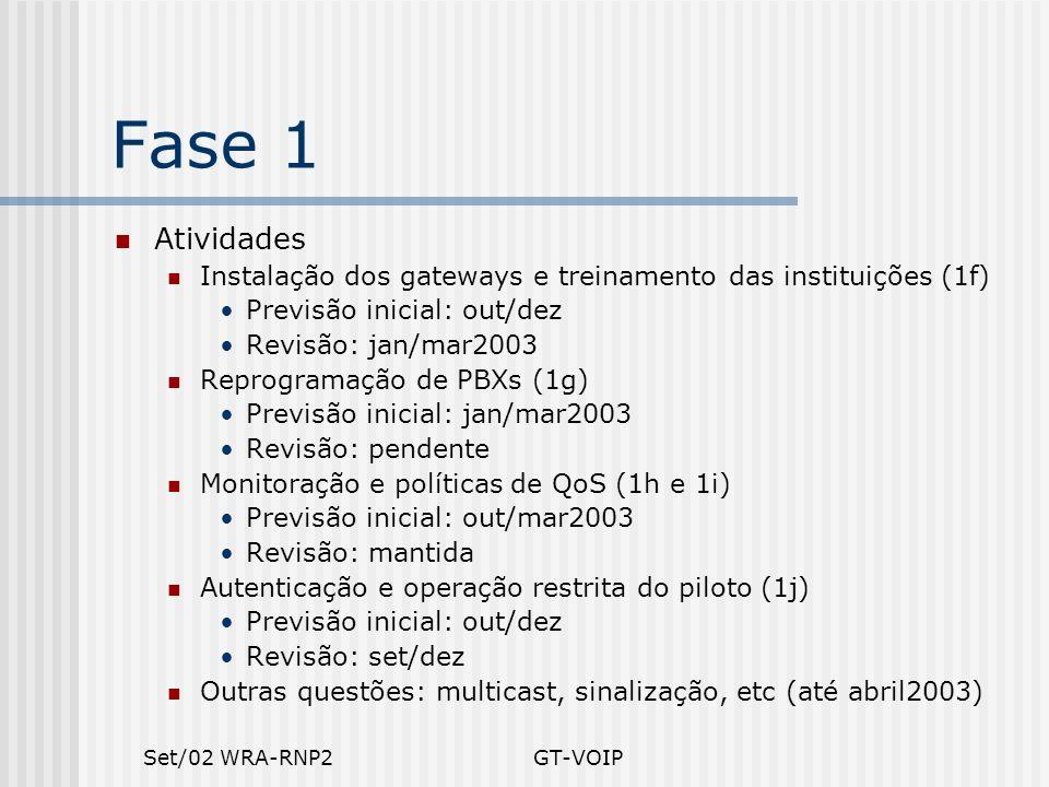Set/02 WRA-RNP2GT-VOIP Fase 1 Atividades Instalação dos gateways e treinamento das instituições (1f) Previsão inicial: out/dez Revisão: jan/mar2003 Re