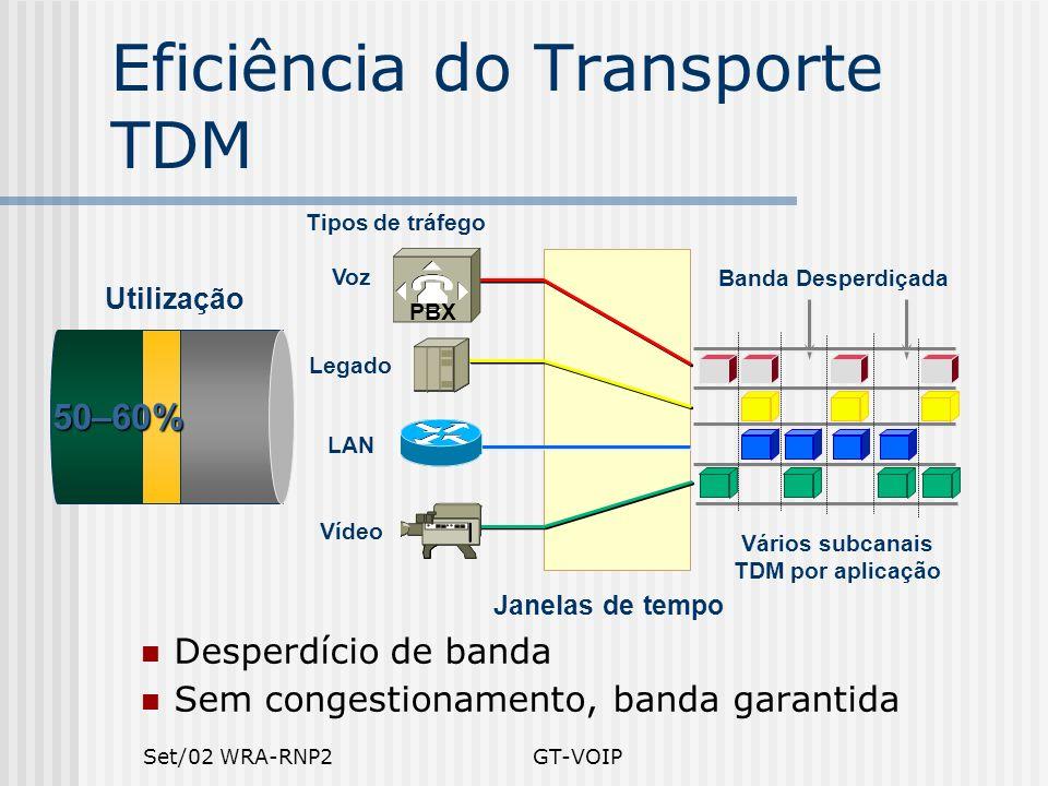Set/02 WRA-RNP2GT-VOIP Eficiência do Transporte TDM Desperdício de banda Sem congestionamento, banda garantida Banda Desperdiçada Vários subcanais TDM