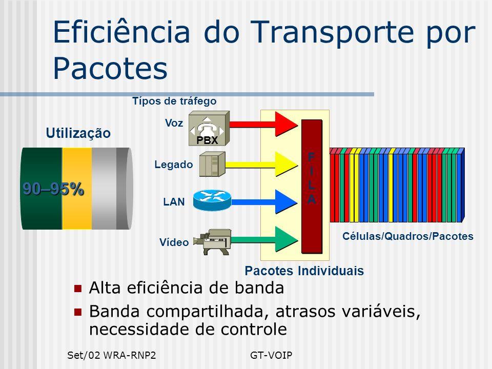 Set/02 WRA-RNP2GT-VOIP Eficiência do Transporte por Pacotes Células/Quadros/Pacotes LAN Voz Vídeo Legado Típos de tráfego Pacotes Individuais Alta efi