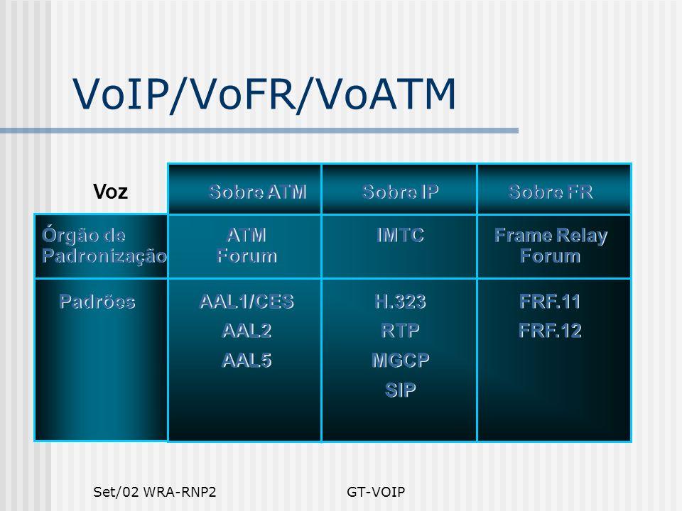 Set/02 WRA-RNP2GT-VOIP VoIP/VoFR/VoATM Órgão de Padronização Voz Padrões Sobre ATM Sobre IP Sobre FR ATM Forum IMTC Frame Relay Forum AAL1/CES AAL2 AA