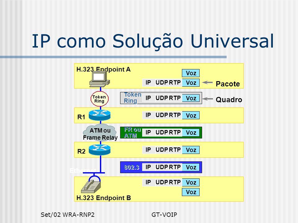 Set/02 WRA-RNP2GT-VOIP Ethernet e IP como Solução Universal Pacote Quadro H.323 Endpoint B H.323 Endpoint A R2 R1 ATM ou Frame Relay Voz UDPRTPIP UDPR