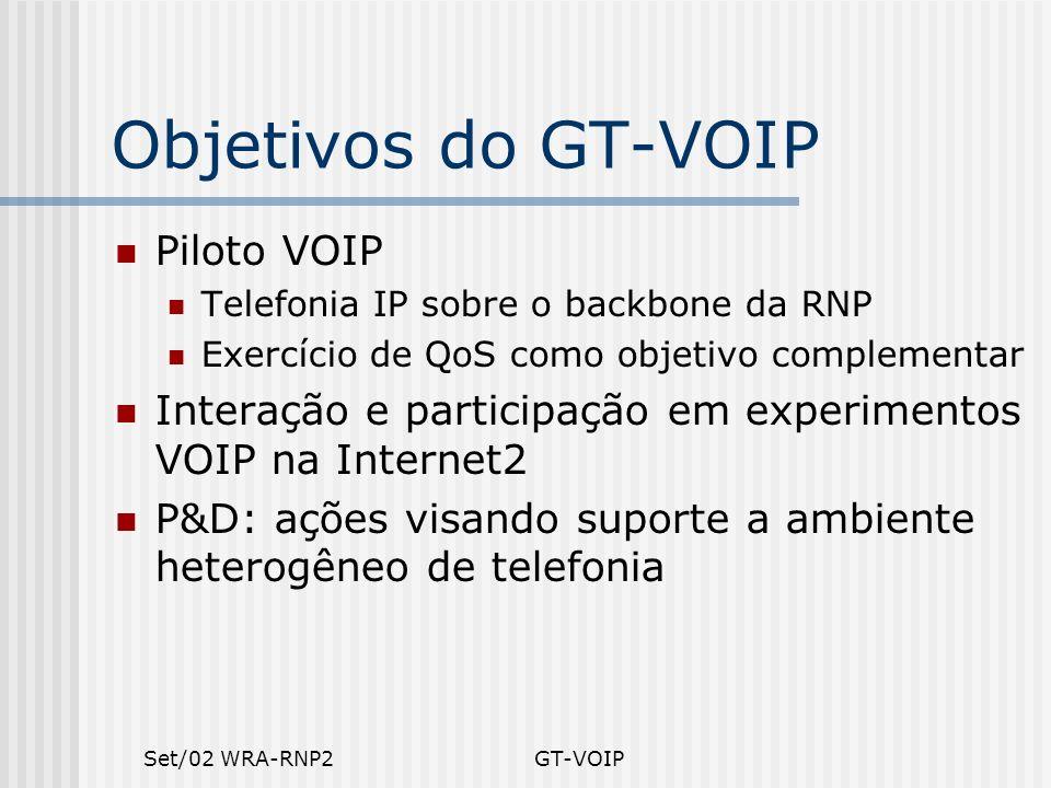 Set/02 WRA-RNP2GT-VOIP Objetivos do GT-VOIP Piloto VOIP Telefonia IP sobre o backbone da RNP Exercício de QoS como objetivo complementar Interação e p