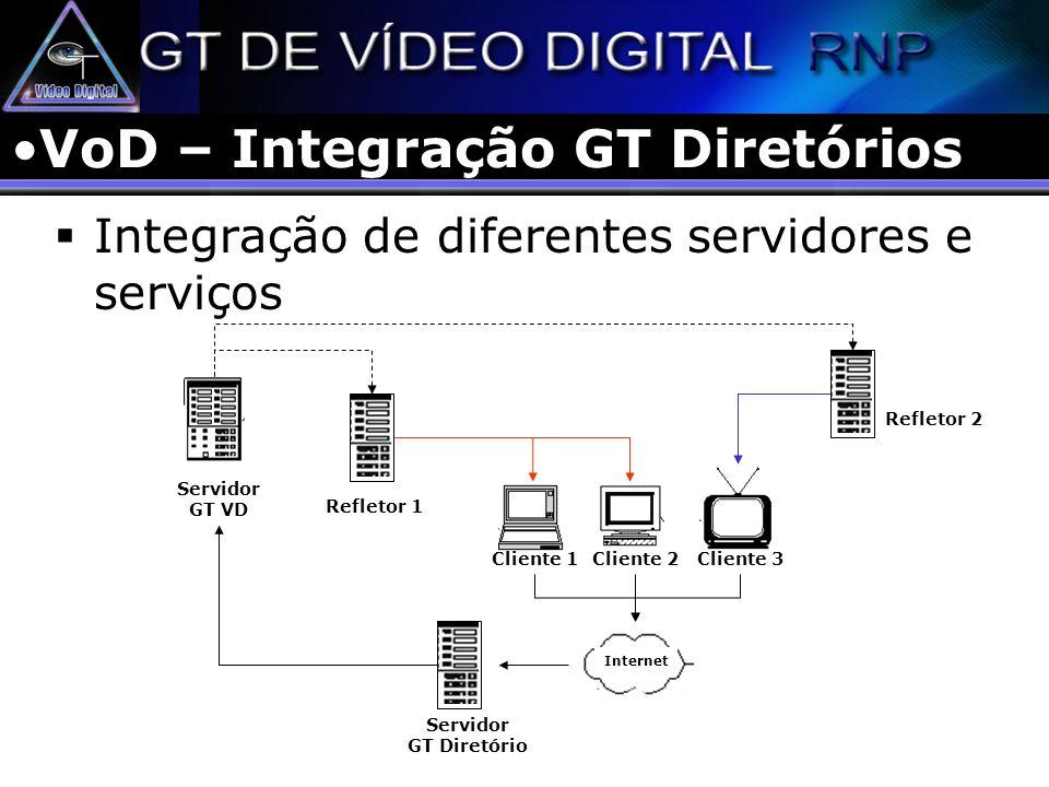 VoD – Integração GT Diretórios Integração de diferentes servidores e serviços Servidor GT VD Cliente 1Cliente 2Cliente 3 Servidor GT Diretório Interne