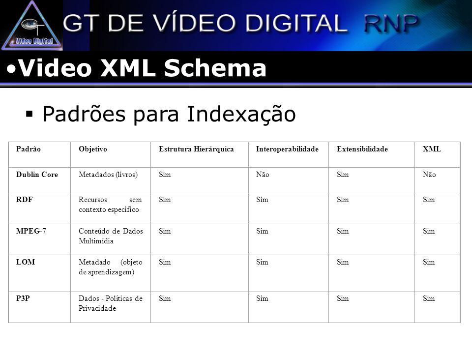 Video XML Schema Padrões para Indexação PadrãoObjetivoEstrutura HierárquicaInteroperabilidadeExtensibilidadeXML Dublin CoreMetadados (livros)SimNãoSim
