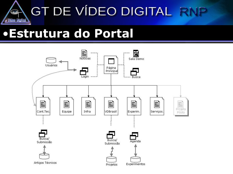 VoD - Arquitetura Base de Dados (Fonte) Renderizador Transformadores Servidor de VoD Cliente RTP Cliente UDP Cliente TCP Cliente HTTP Cliente ASF