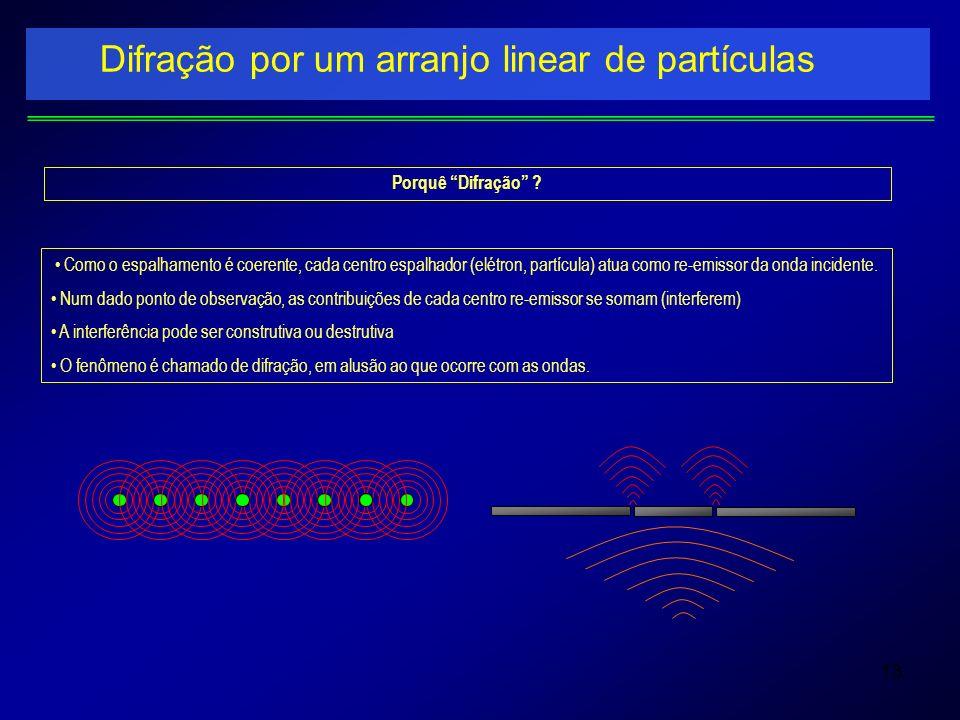 13 Difração por um arranjo linear de partículas Porquê Difração ? Como o espalhamento é coerente, cada centro espalhador (elétron, partícula) atua com