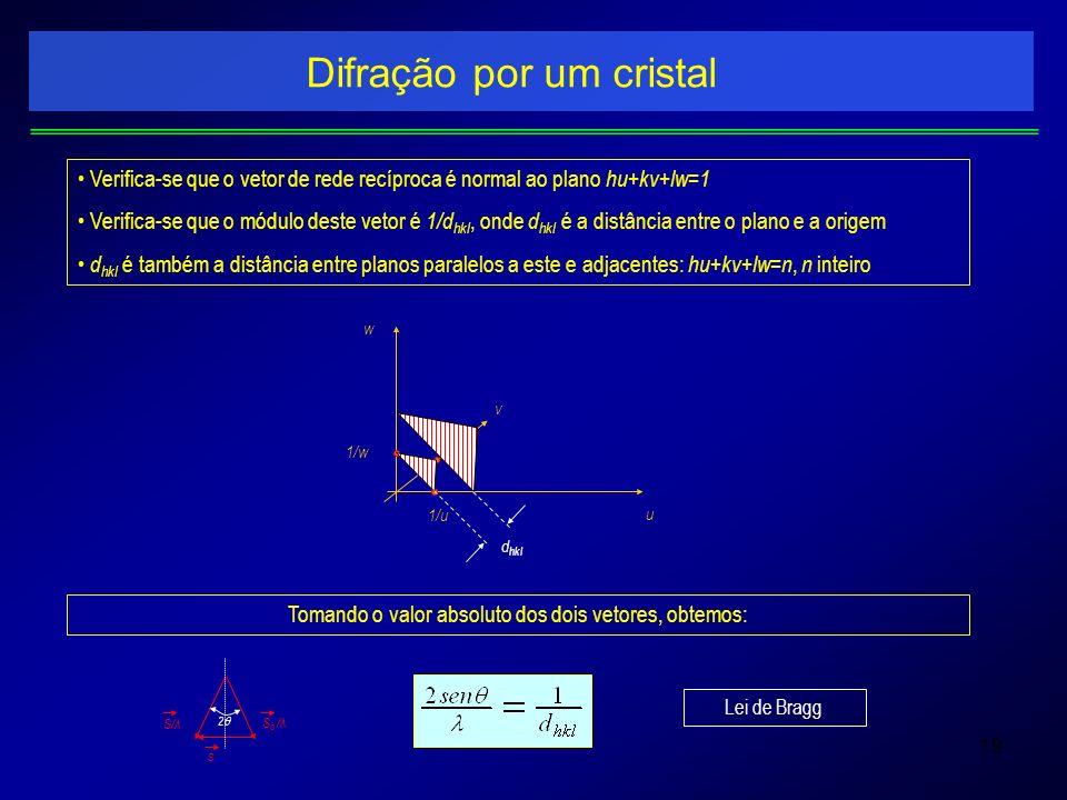 19 Difração por um cristal Verifica-se que o vetor de rede recíproca é normal ao plano hu+kv+lw=1 Verifica-se que o módulo deste vetor é 1/d hkl, onde