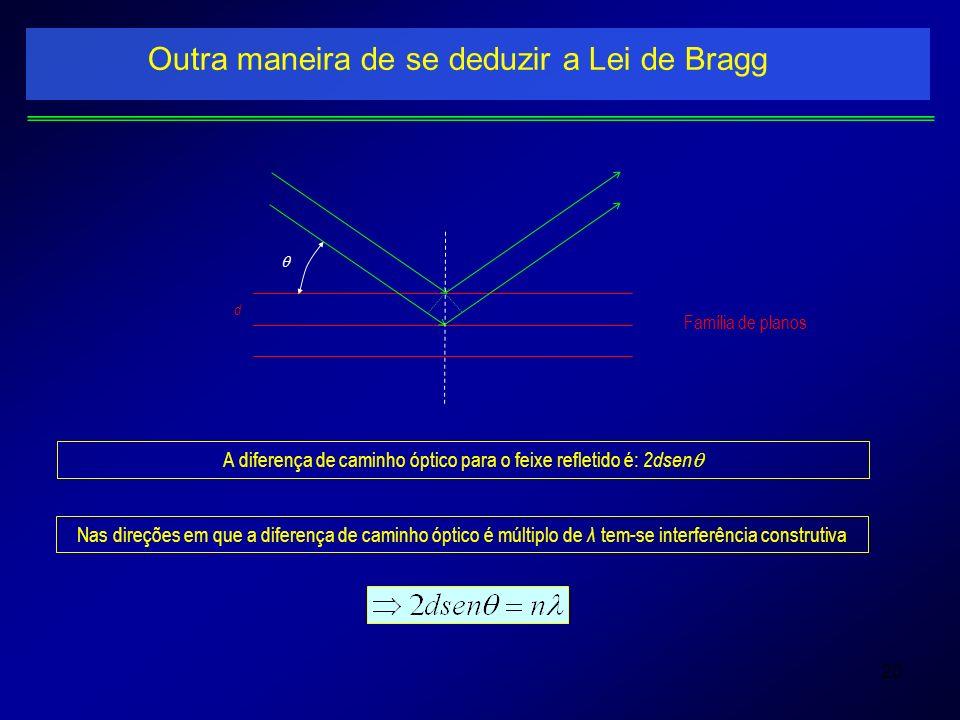 20 Outra maneira de se deduzir a Lei de Bragg Família de planos d A diferença de caminho óptico para o feixe refletido é: 2dsen Nas direções em que a